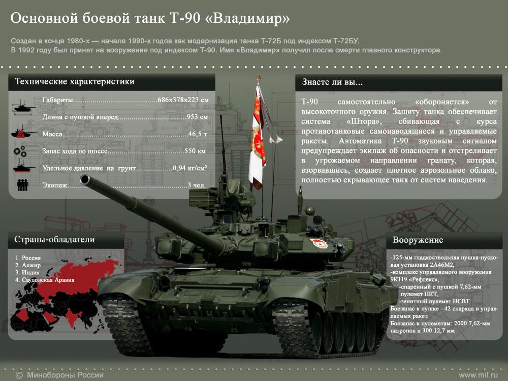 Основной боевой танк Т-90 «